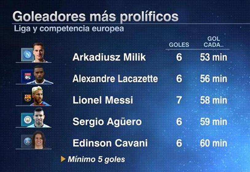 Milik si lascia dietro anche Messi